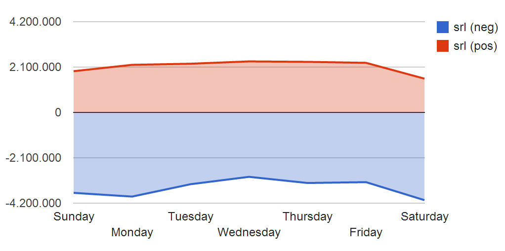 Analys der Abrufmengen nach Wochentag - Sekundärregelenergie