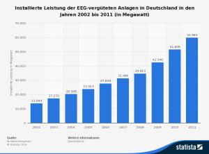 statistic_id154138_installierte-leistung-der-nach-eeg-vergueteten-anlagen-in-deutschland-bis-2011