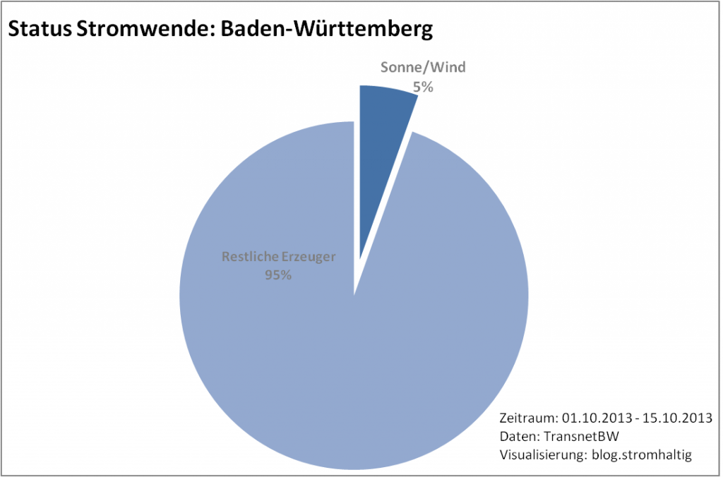 Status Bericht - Stromwende (BW)