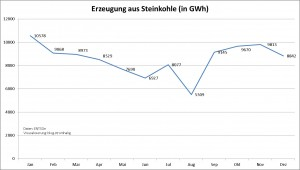 Erzeugung Steinkohle 2014 (Deuschland)