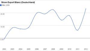 Strom Export Bilanz Deutschland