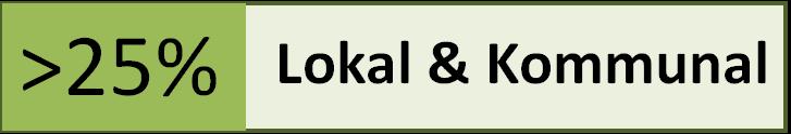 Wirtschaftsfaktor Stromerzeugung - Kommunalwahlen 2014 - Mission:25% Lokal & Kommunal 1