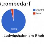 strombedarf_ludwigshafen