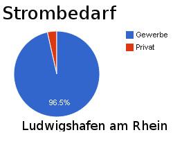 In Ludwigshafen am Rhein geht der wenigste Strom an Privatkunden 1