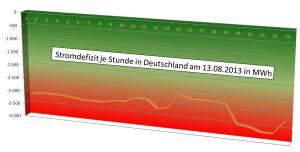 Daten: Entsoe