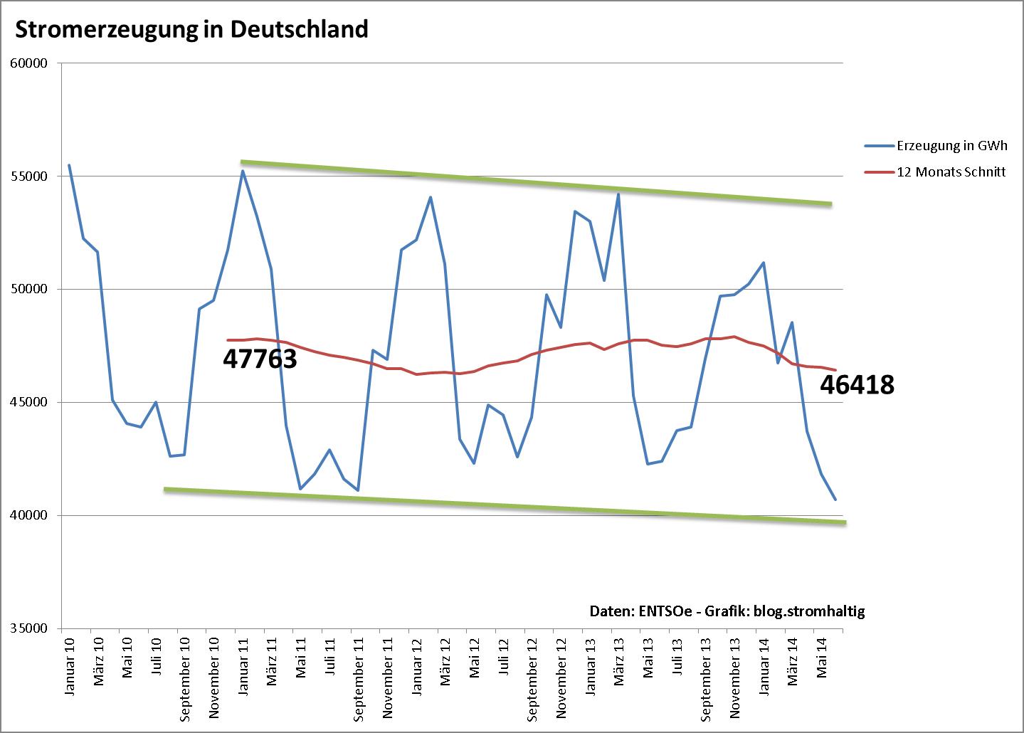 Stromerzeugung in Deutschland in GWh - 2010 bis 2014