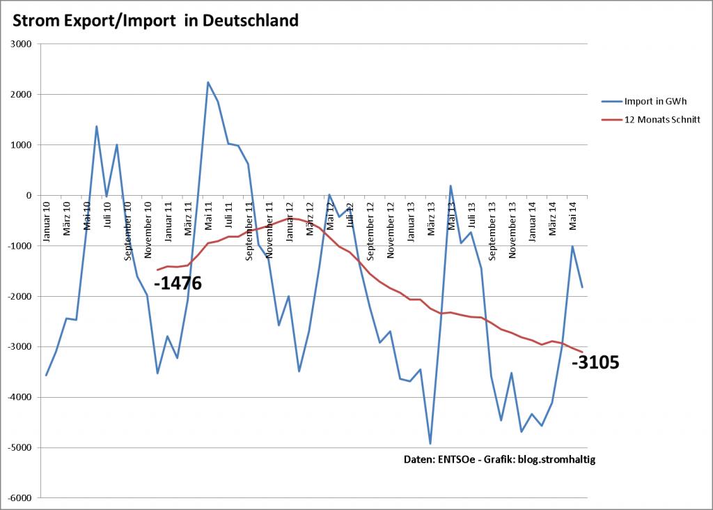 Strom Export/Import  Deutschland in GWh - 2010 bis 2014
