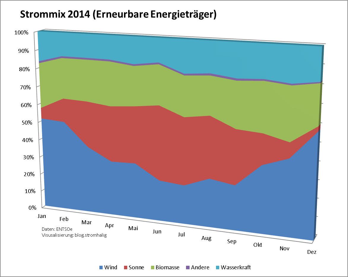 Strommix Deutschland 2014 (Ökostrom)