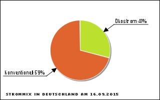 strommix_deutschland