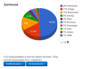 Beispiel: Strommix Dortmund