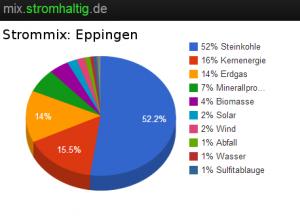 Rechnerischer Strommix in Eppingen (Jahresmittel)