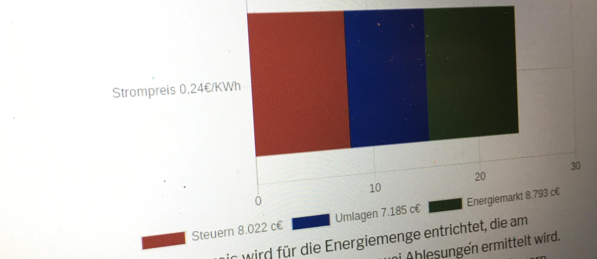 Strompreis: Das Drittel mit dem der Energiemarkt arbeitet 1