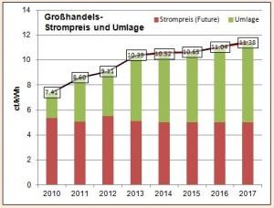 Entwicklung Strompreis
