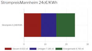 Strompreis in Mannheim