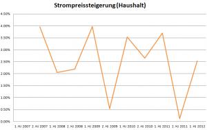 Entwicklung der Strompreise in Deutschland
