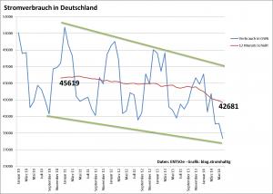 Stromverbrauch in Deutschland in GWh - 2010 bis 2014