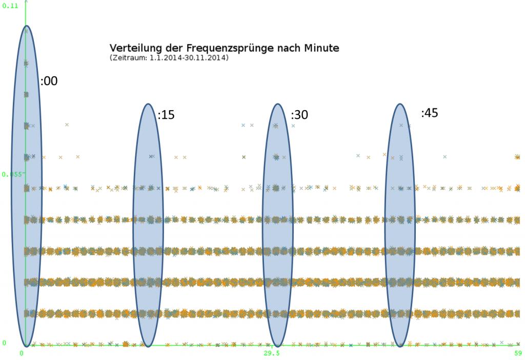Auswirkung der 15 Minuten Kontrakte (Spot-Markt)