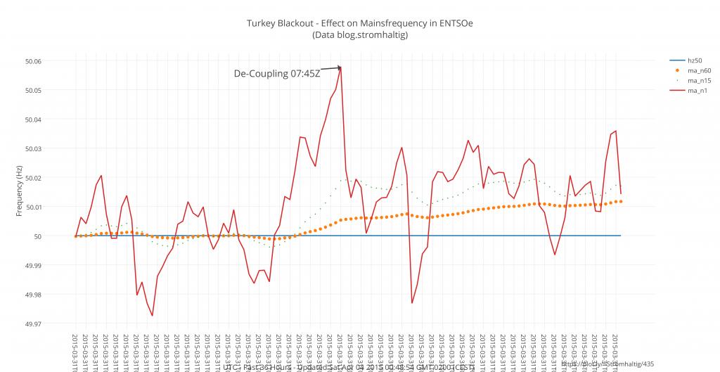 turkey_blackout_-_effect_on_mainsfrequency_in_entsoe_data_blogstromhaltig