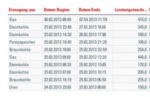 Ungeplante Nichtverfügbarkeiten von Kraftwerken am 25.03.2013 - Quelle: EEX