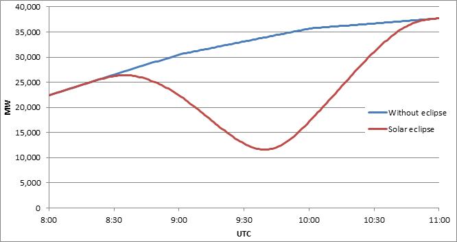 ENTSOe zur Sonnenfinsternis: Netzbetreiber arbeiteten erfolgreich zusammen. 2