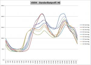 Standard Lastprofil - VDEW H0