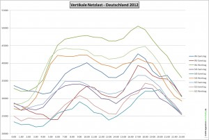Vertikale Netzlast 2012 in Deutschland