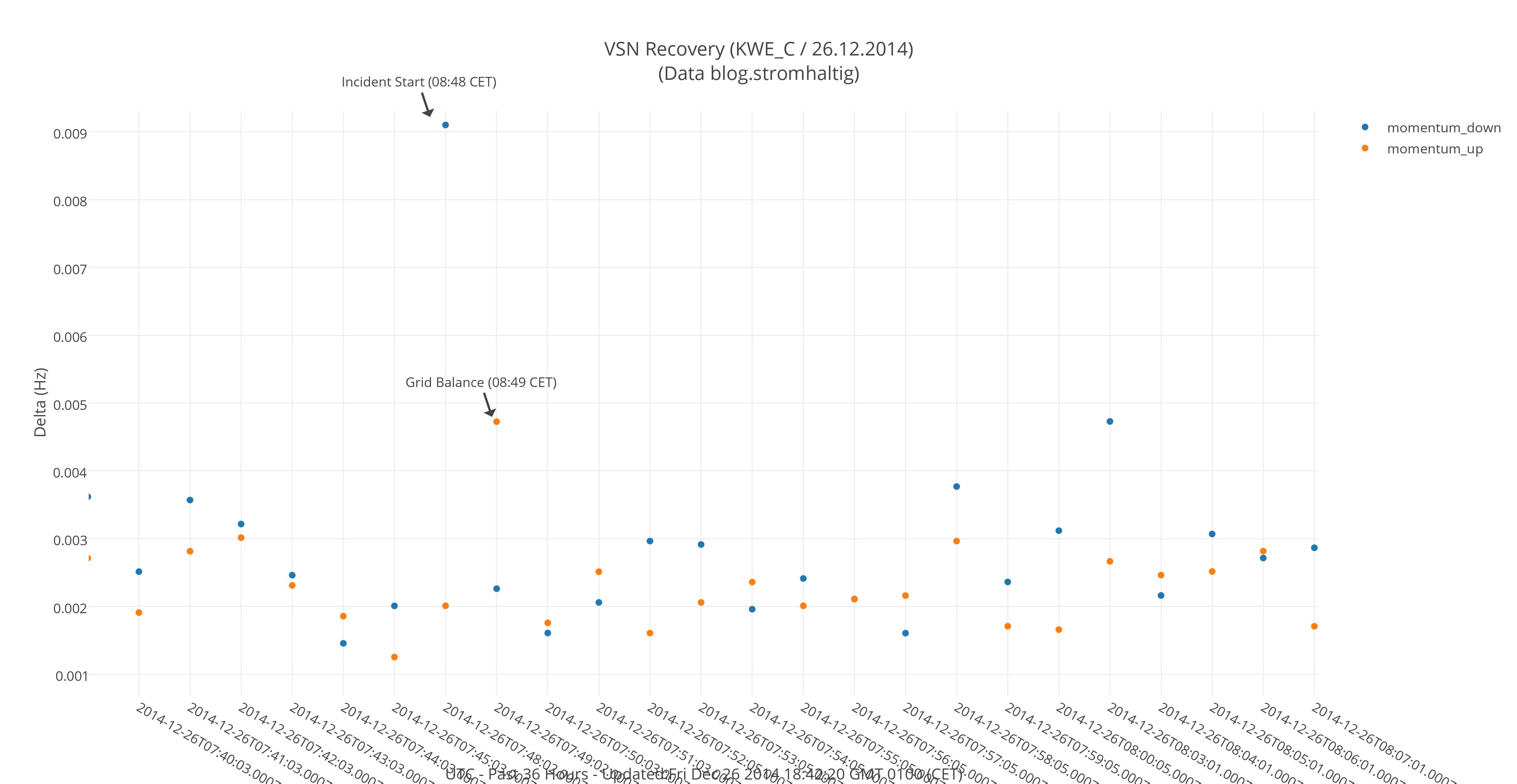 VSN - Netzreaktion