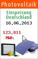 Beitrag der Photovoltaik an der CO2 Einsparung am 16.06.2013: 67,6 Tonnen.