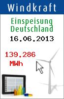 CO2 Einsparung durch Windkraft am 16.06.2013: 76,8 Tonnen.