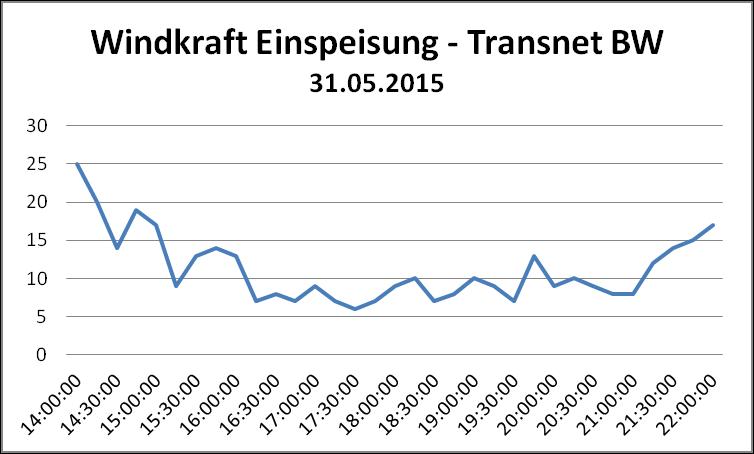 Einspeisung Windkraft - Transnet BW - 31.05.2014