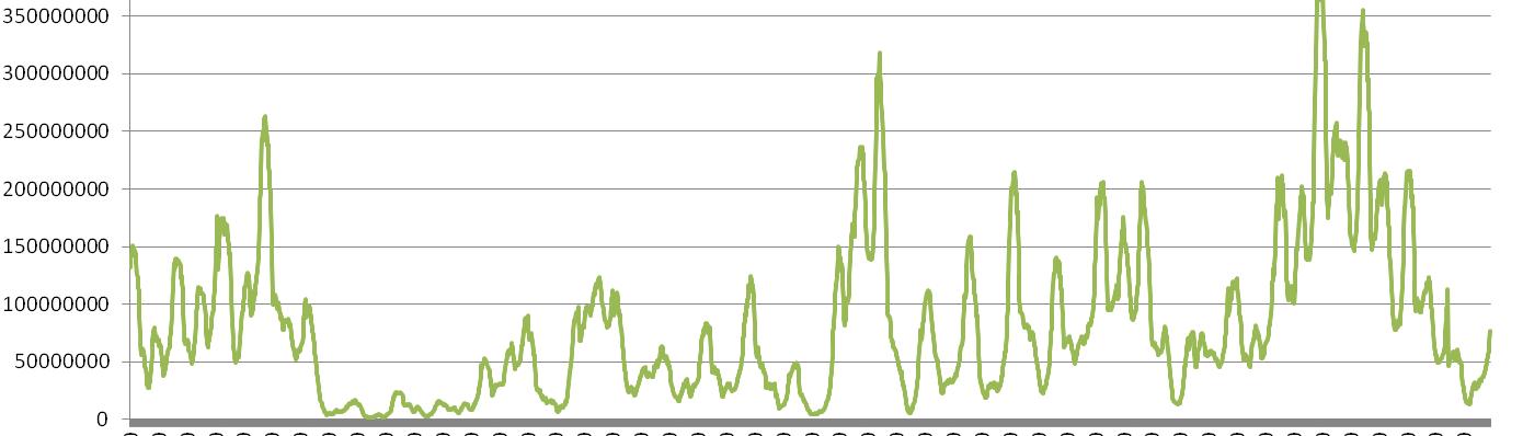 Durch Windkraft versorgte Haushalte - Oktober 2013