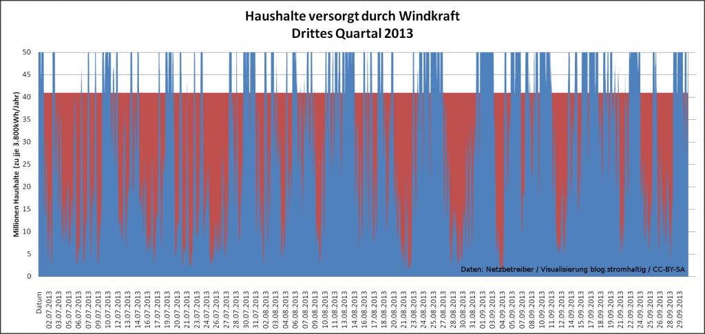 Versorgte Haushalte durch Windenergie im dritten Quartal 2013