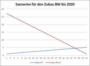 Mögliche Szenarien für den Zubau in Baden-Württemberg